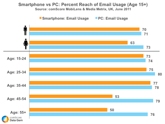 Smartphone vs PC Email Usage
