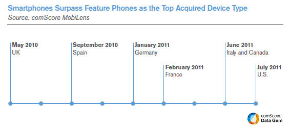 Smartphones Surpass Feature Phones as the Top Acquired Device Type