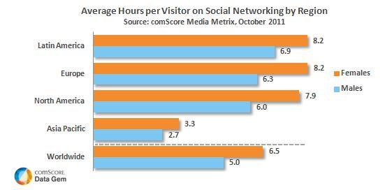Average hours per visitor on Social networking by region