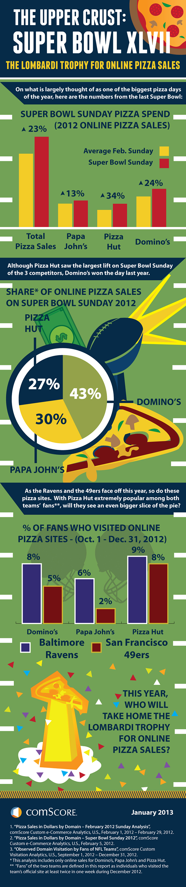 Super Bowl Sunday: Who Will Win the Lombardi Trophy for Online Pizza Sales?