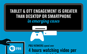Tablet and OTT engagement is greater than desktop or smartphone in emerging cases
