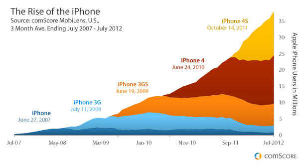 The Rise of the iPhone