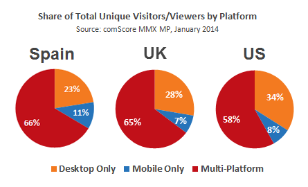 Share of Total Unqiue Visitors per Platform