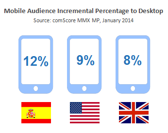 Mobile Audience Incremental Percentage to Desktop