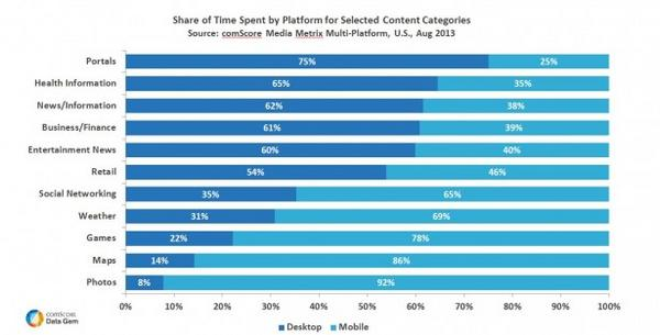 Time Spent by Platform