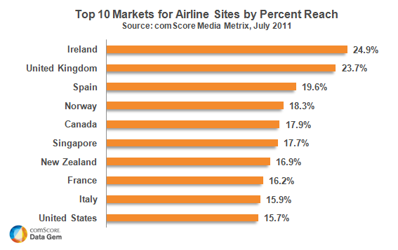 Top Ten Markets for Airline Sites
