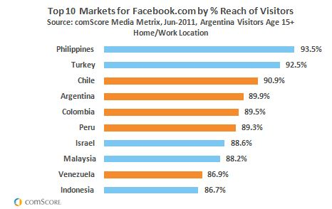 Top 10 Markets for Facebook.com