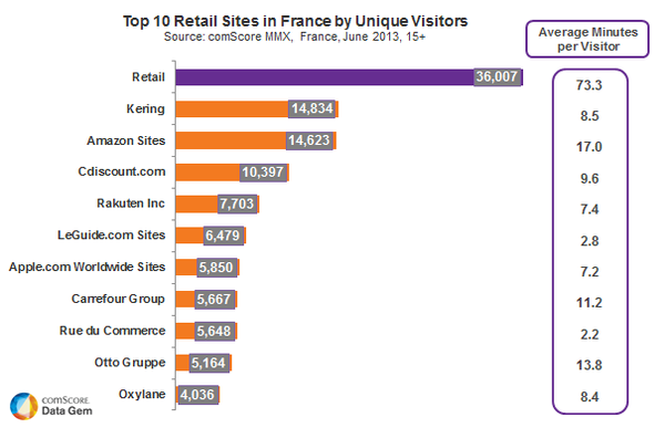Top 10 Retail Sites France