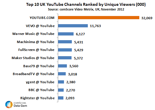 Top 10 YouTube Channels UK