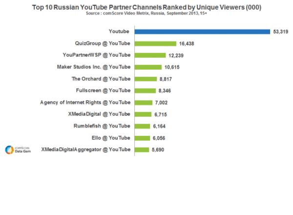 Top 10 Youtube Partners Russia