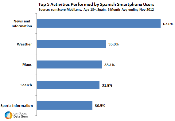 Top Activities Spanish Smartphone Owners