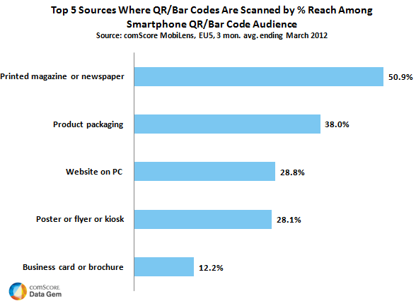 Top 5 Where QR Codes are Scanned
