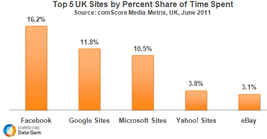 Time Spent Online Top 5 UK Sites