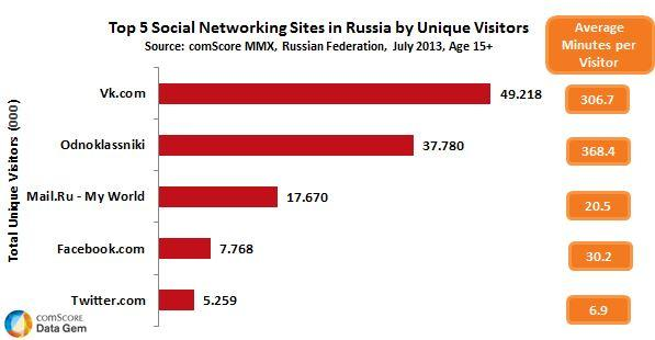 The Top 5 social networking category in Russia