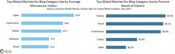 Top Global Markets for Blogs