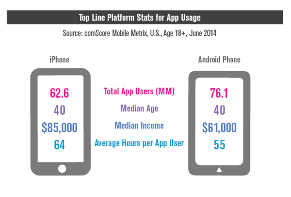 Top Line Platform Stats for App Usage