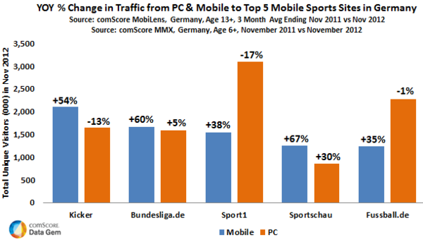 Top Mobile Sport Sites Germany