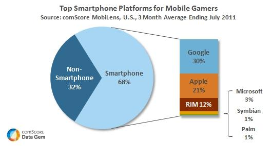 Top Smartphone Platforms for Mobile Gamers