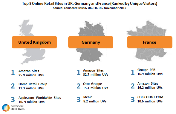 Top 3 retail sites in UK, France and Germany