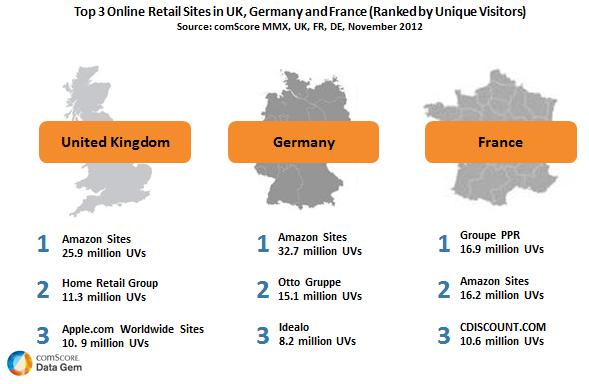 Amazon as a leading online retailer