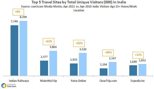 Top Travel Sites in India