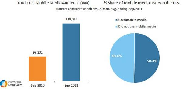 Total US Mobile Audience