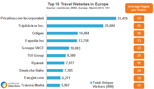 Top 10 Travel Sites in Europe