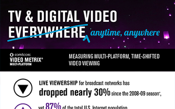TV and Digital Video anytime anywhere