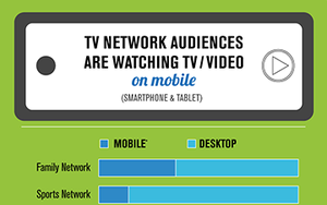TV network audiences are watching TV/Video on mobile