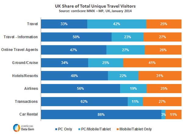 UK Share of Total Unique Travel Visitors
