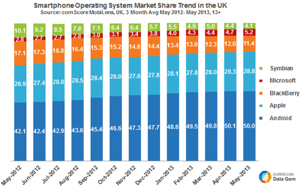 Smartphone Operating System Market Share Trend in the UK