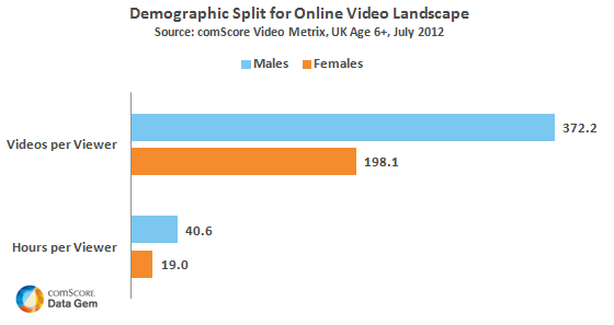 UK Males far more engaged with online video