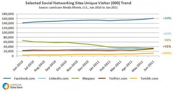 U.S. Social Networking Sites