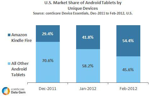 US Market Share of Android Tablets