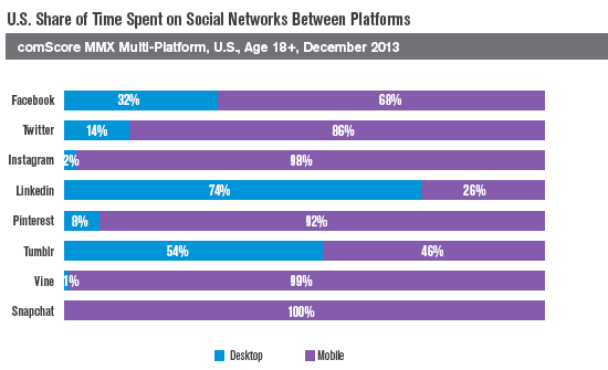 US Share of Time Spent on Social Networks Between Platforms