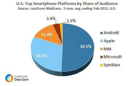 US Top Smartphone Platforms February 2012