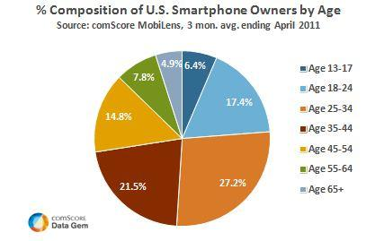 US Smartphone Owners by Age