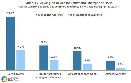 Video/TV Viewing on Device for Tablet and Smartphone Users