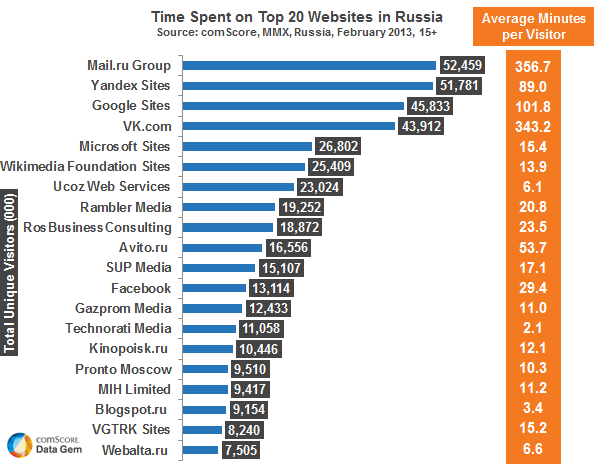 Which Sites Capture The Most Screen Time in Russia?