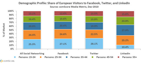 Facebook and Twitter –Most European Users Between 15-24 Years Old