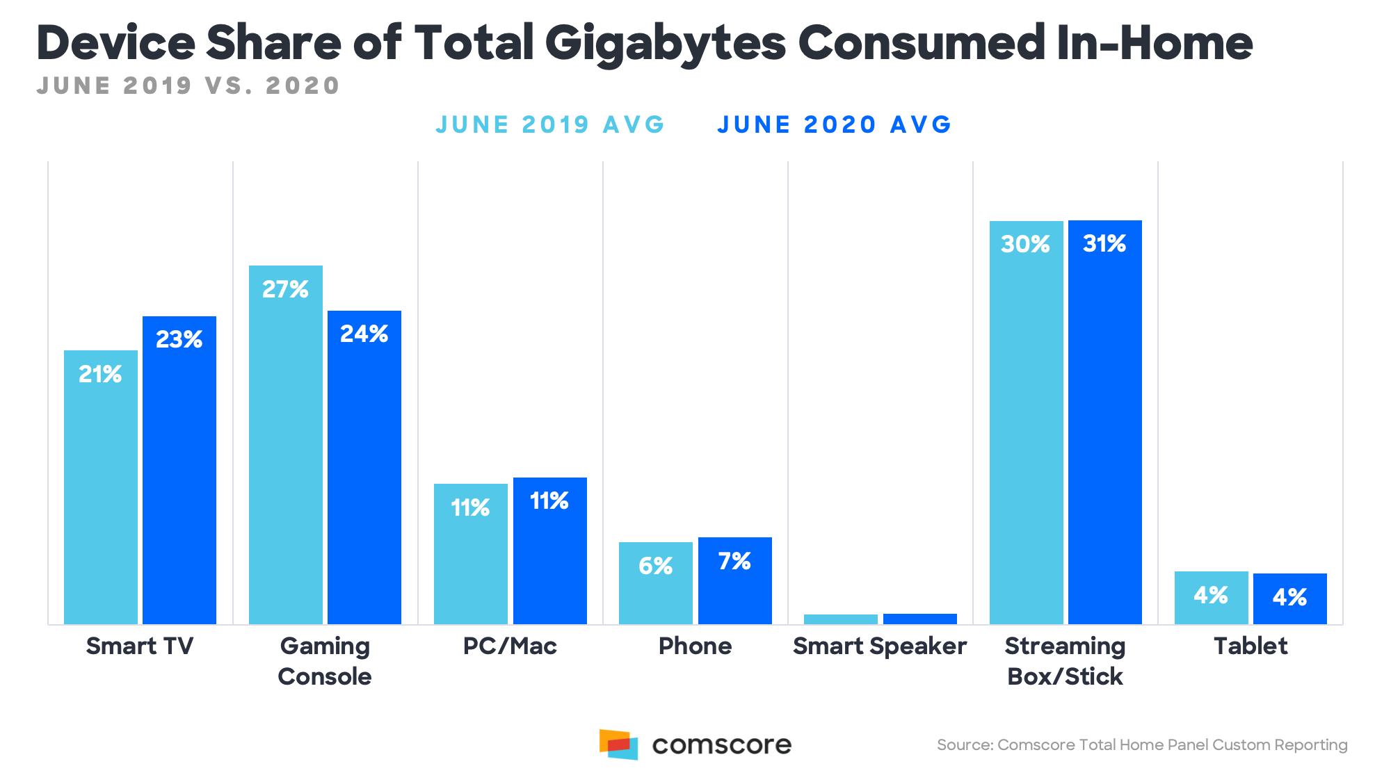 Device Share of Total Gigabytes Consumed in Home