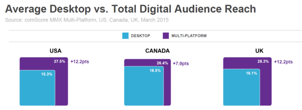 Average Desktop vs Total Digital Audience Reach