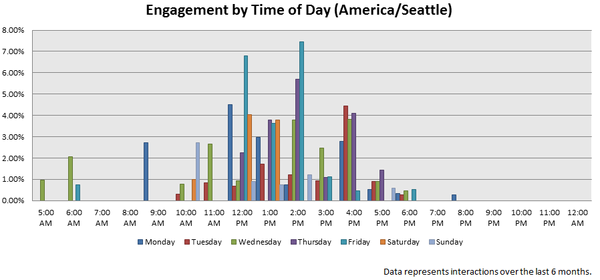 Engagement by Time of Day