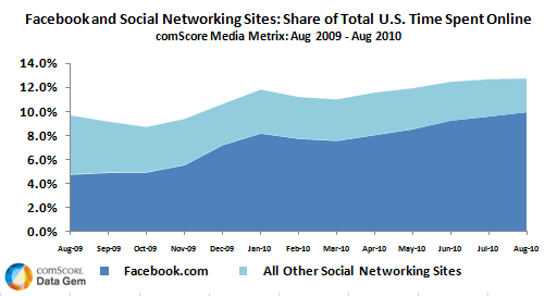 Facebook and Other Social Networking Sites U.S. Share of Time Spent
