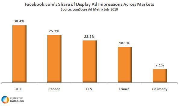 Facebook Display Ad Share by Country