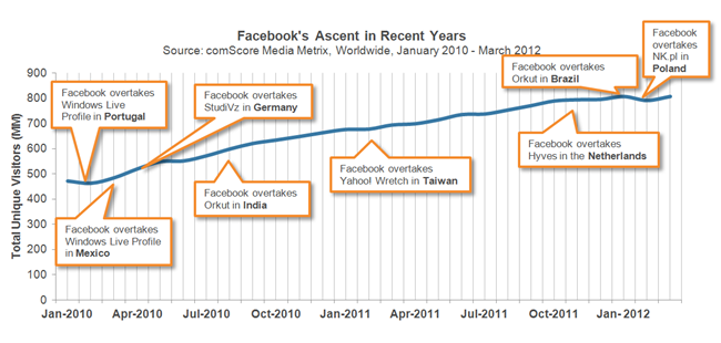 Facebook's Ascent in Recent Years