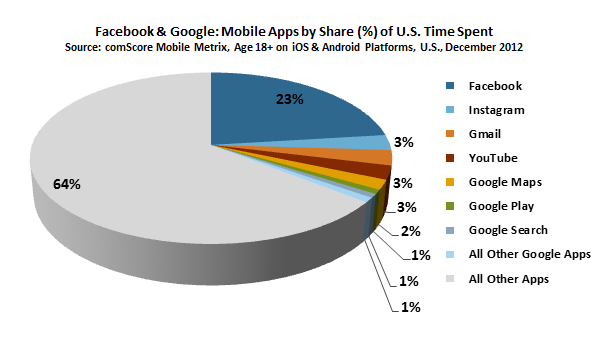 Facebook & Google: Mobile Apps by Share