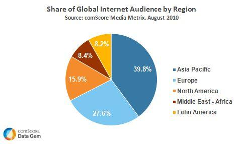 Share of Global Internet Audience by Region
