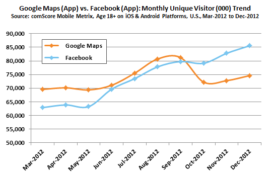 Google Maps App versus Facebook App