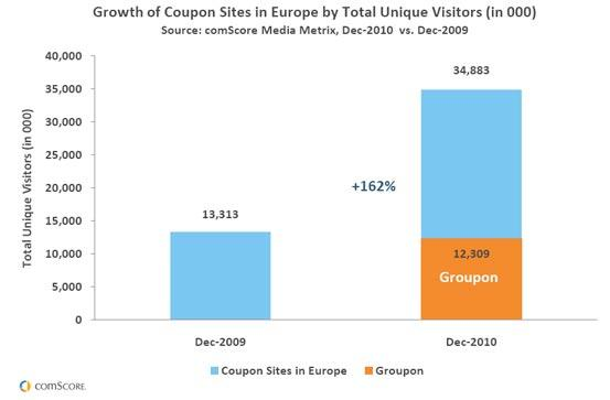 Groupon Contributes to Significant Growth for Coupon Sites in Europe